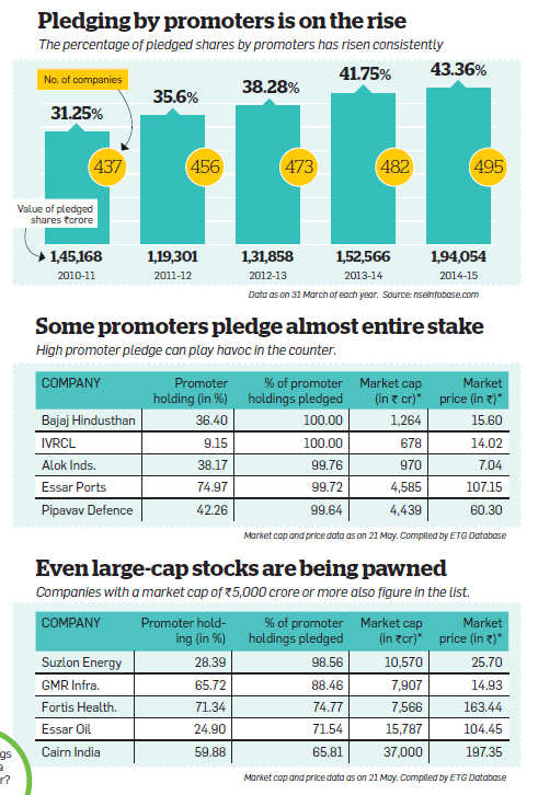 Pledging by promoters on the rise: Why investors should be bothered about this trend