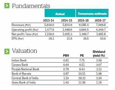 Indian Bank: Improving asset quality and cheap valuation make the counter attractive