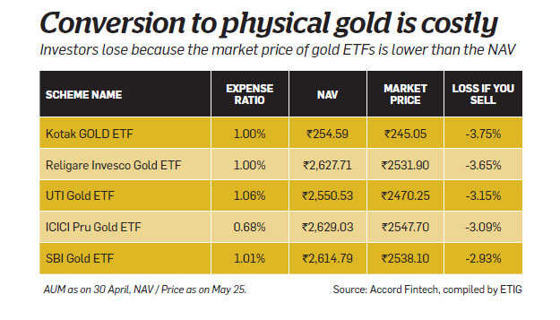 Gold monetisation scheme: Is it time to swap gold ETFs for gold deposits?