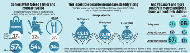 Life begins at 50: India's globetrotting middle class retiring early to enjoy high-quality life
