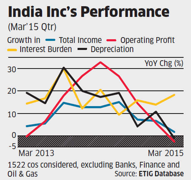 Worst not over for equity investors yet; aggregate net profit of 1,522 cos plunged 59% in Q4
