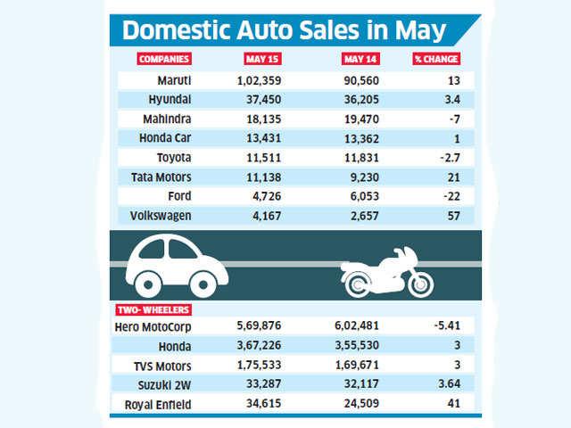 Nano Car Sales Figures