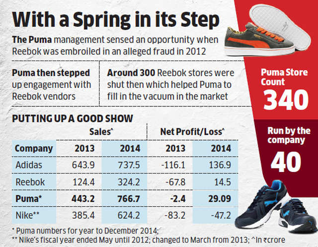 "Puma clocking sales as much as leader Adidas despite its late entry into  the country. "" a289352dc"