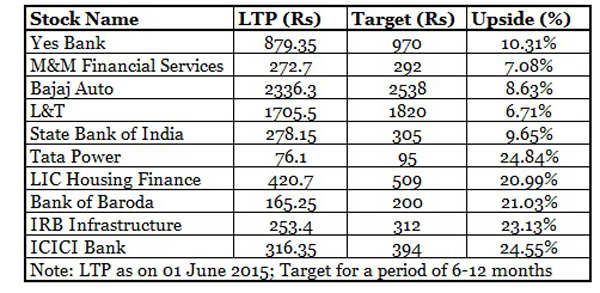 Top 10 rate-sensitive stocks you can bet on post RBI policy review