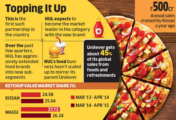 pizza hut current market conditions Pizza hut reports slumping sales despite difficult us industry conditions, chief financial officer in the pizza market, pizza hut's same-store sales.