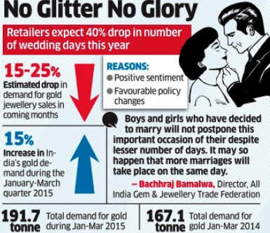 40% drop in wedding days in 2015 may dent gold demand