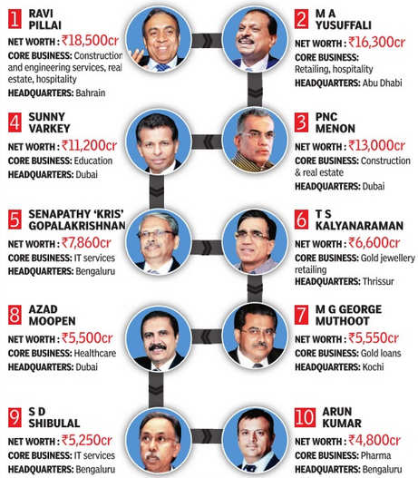 Top 10 richest people from Kerala