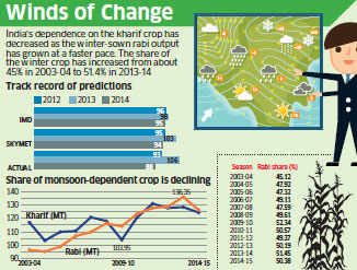 Private forecasters bet on Indian Ocean to turnaround monsoon current