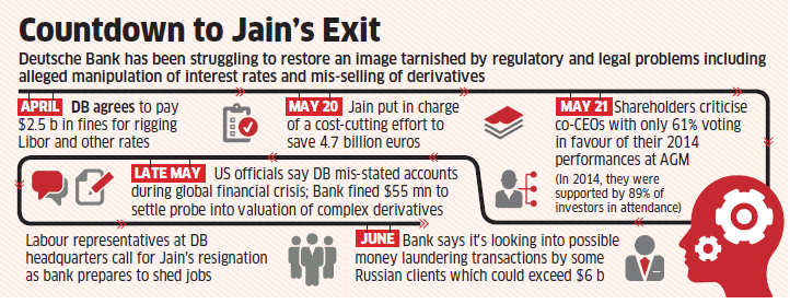 Deutsche Bank co-chief executive Anshu Jain resigns after struggle with regulatory woes