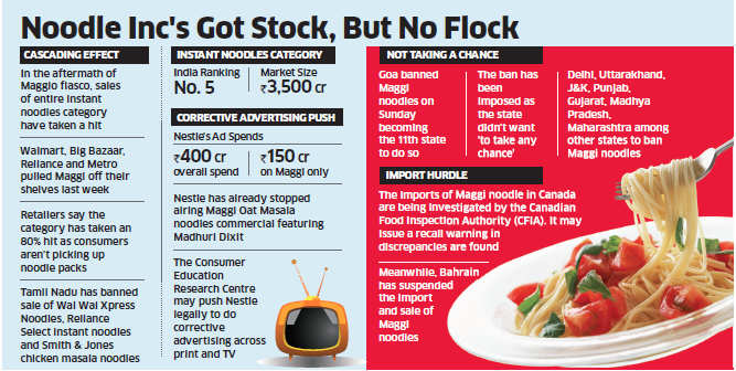 Maggi row: Sale of instant noodles from other brands falls as much as 80% across India