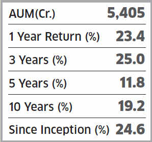 Five mutual fund schemes which have returned an average of 20% every year
