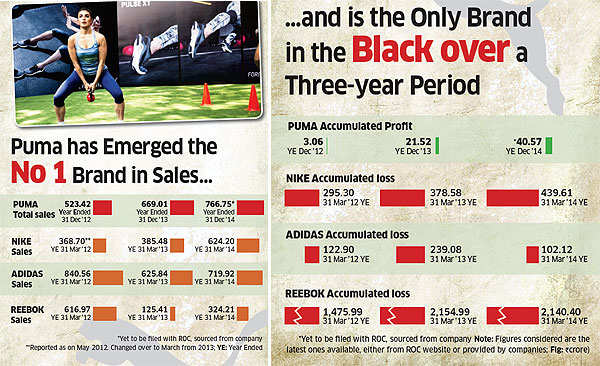 Smart marketing & prudent attitude took Puma to the top of the sports shoe heap