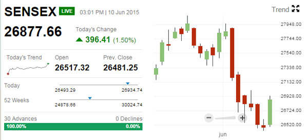 Sensex jumps over 450 points, Cairn India rallies 12%, sugar stocks on a roll