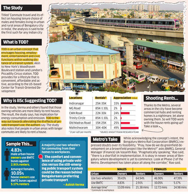 Why transit- oriented growth won't work for Bengaluru