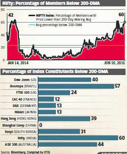 Percentage of stocks trading below 200-DMA now highest in India