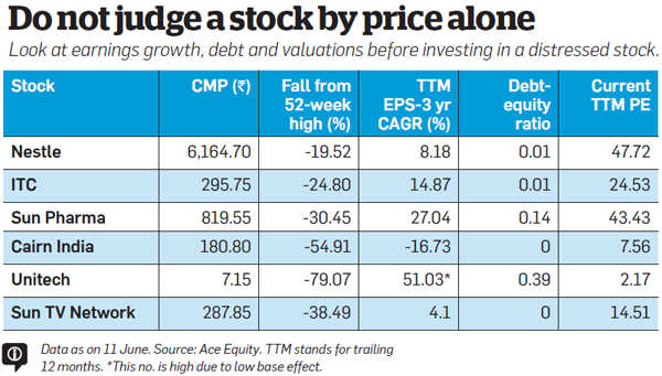 Why investors should or shouldn't buy distressed stocks