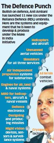 After acquiring Pipavav shipyard, Anil Ambani goes big on defence, raises 11 new companies