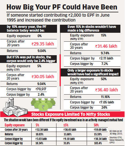 Has EPFO ruined your retirement by delaying the decision to invest in stocks? Not quite
