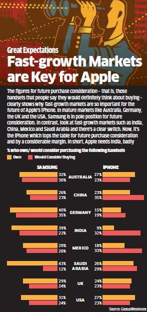 Apple looks to spread wings in India; to double iPhone sales each year