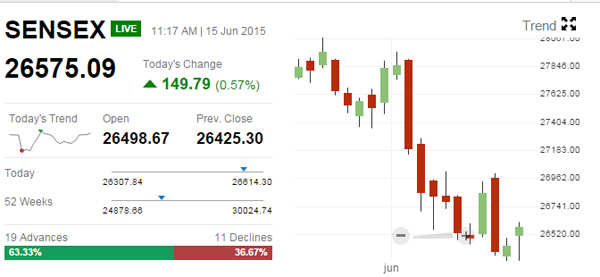 Sensex up over 150 points, Nifty tests 8,000; Sun TV surges 10%