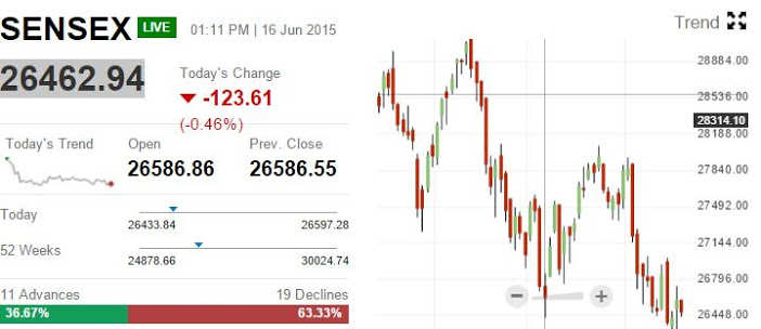 Sensex enters green zone, Jet spikes 15%; top bets