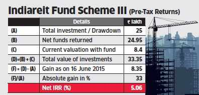 Piramal's Realty private equity fund seeks extension to meet returns expectation