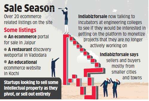 Now, you can sell failed startups online at Indiabizforsale