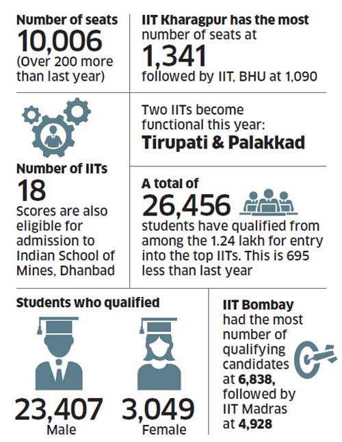 The race to IITs