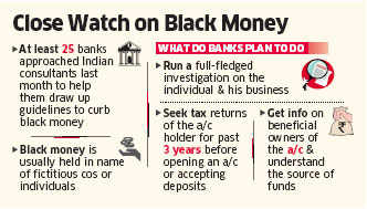 Banks in tax havens like Switzerland and Mauritius to run checks on Indians looking to open black money account