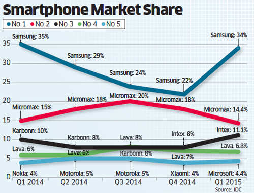Samsung, Micromax top two smartphone makers in India; fight on for third slot