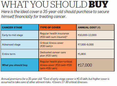 Can you bear the cost of cancer treatment? Find out how to