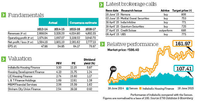 Indiabulls Housing Finance: Fast-growing financial services company is a good long-term pick