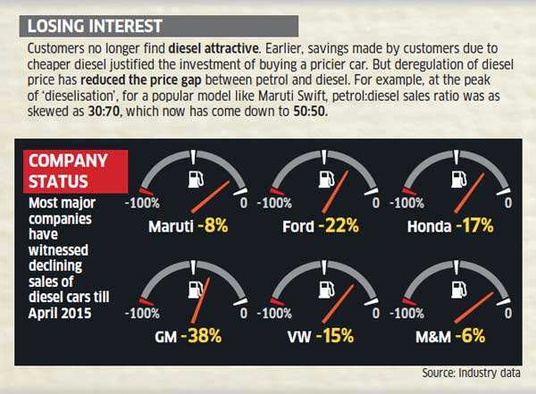 Diesel car sales hit five-year low on declining customer preference