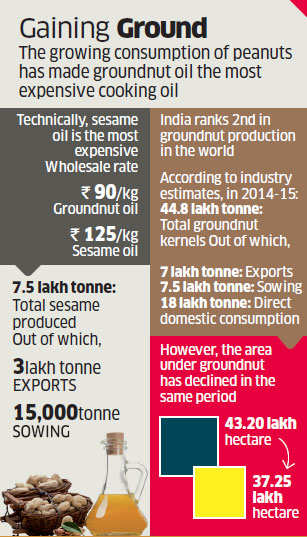 Groundnut oil now the most expensive cooking oil in India - The
