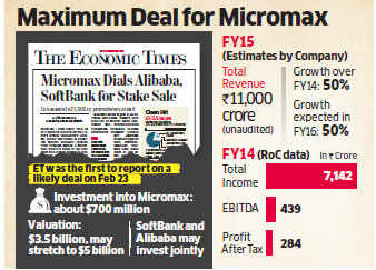 Micromax in talks to sell one fourth stake to Alibaba for Rs 4,200 crore; SoftBank may join the deal