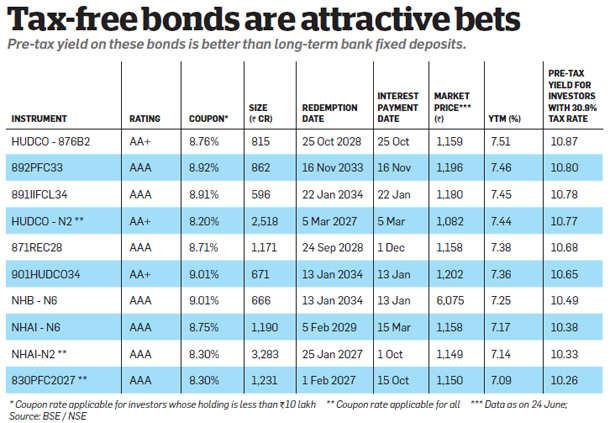 Good rains to boost long-term bonds, debt funds & agri company stocks