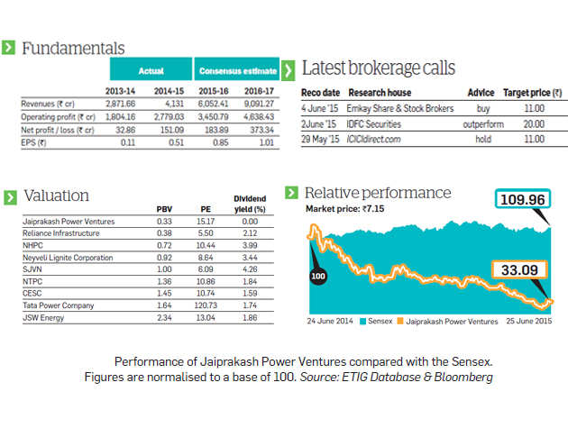 Massive under-performance makes JP Power an attractive scrip to buy, but problems persist