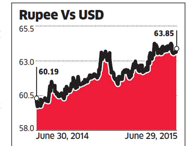 Improved macros to shield Rupee from Greek turmoil