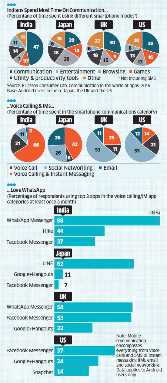Communication apps like Gmail, WhatsApp, Facebook, Hike ...