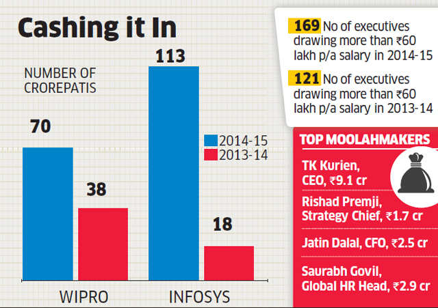 Fat pay packages: Crorepatis in Wipro gone up from 38 to 70 in the
