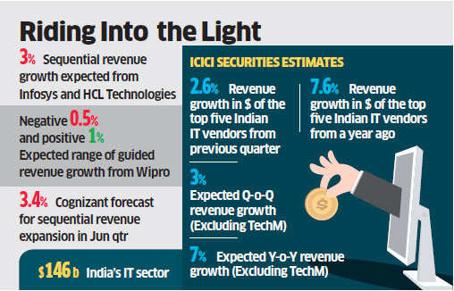 After a disastrous March quarter, IT firms led by TCS, Infosys look to post robust numbers in Q1