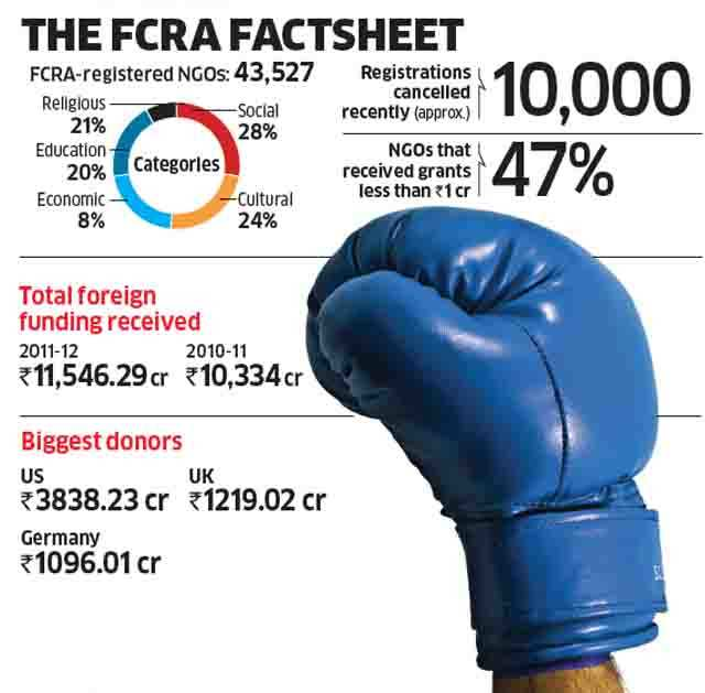 Government versus NGOs: FCRA to protect transparency and prevent misuse of foreign funds