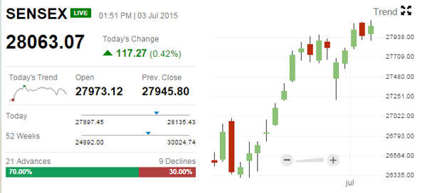 Sensex up over 100 points, headed for highest close in 2-1/2 months; Nifty hovers around 8,500; top bets