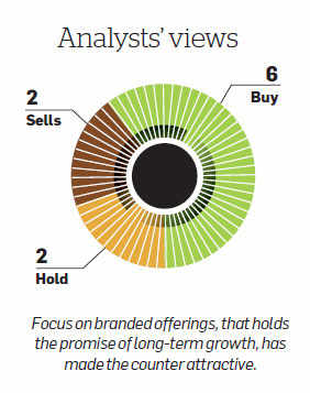 Raymond: Focus on branded offerings should help boost sales & profitability in long-term