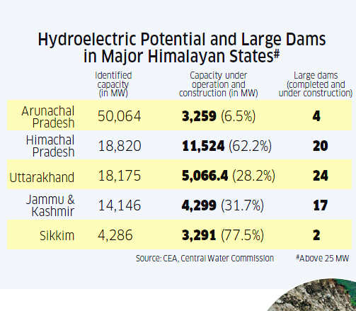 India's water security crisis: Dams, pollution and climate change biggest threats facing Himalayan rivers