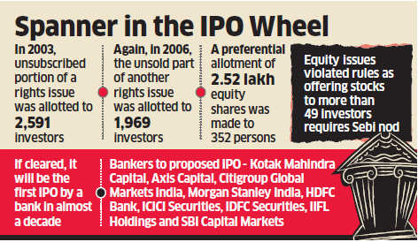 Ratnakar Bank's IPO held up by past decision of rights issue