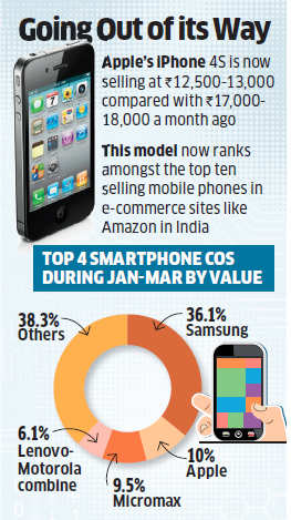Apple iPhone 4s, priced at Rs 13,000, an unlikely hit among buyers