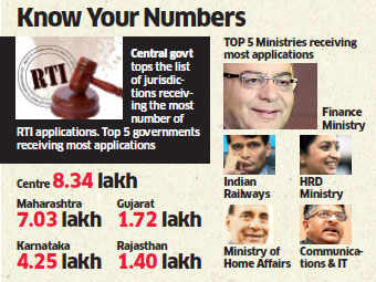Only 0.41 per cent of Indians seek information under RTI Act: Study