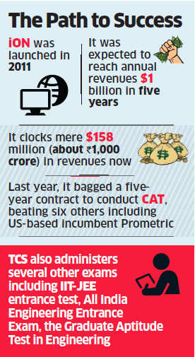 How TCS' cloud services platform iON has now become the pre-eminent platform for conducting exams