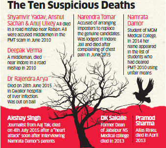 Vyapam scam: 10 deaths were suspicious, rest may be a coincidence, says Anand Rai